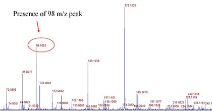 Methylation Site Identification Procedure: step 4B: MSMS showing the presence of immonium ion peak at 126 m/z of methylated peptide